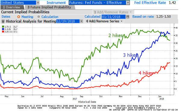 ФРС США сохранила базовую ставку на прошлом уровне