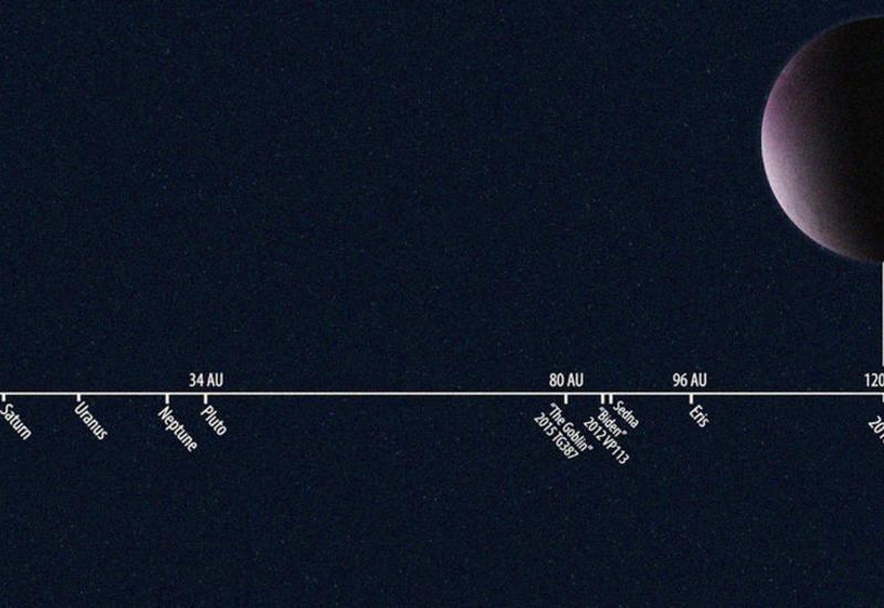 Что нашли на задворках Солнечной системы