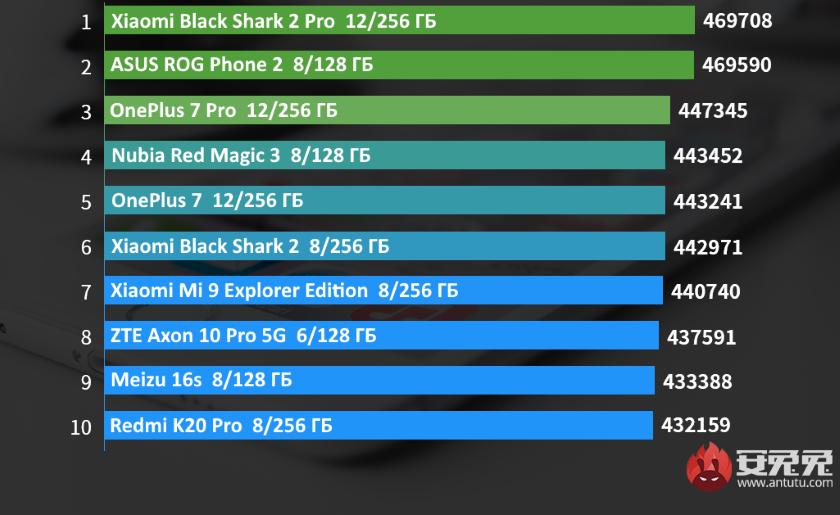 Xiaomi Black Shark 2 Pro возглавил список самых производительных смартфонов