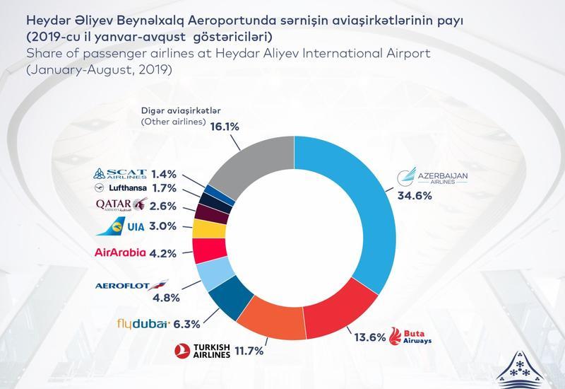 За 8 месяцев 2019 года пассажиропоток в аэропортах Азербайджана составил 3,8 млн. человек