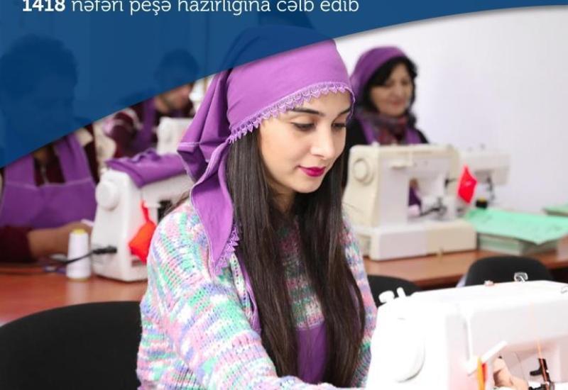 В Азербайджане к профессиональной подготовке привлекли более 1400 человек