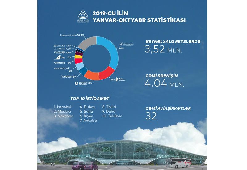 Пассажиропоток в аэропортах Азербайджана достиг очередного рекордного показателя