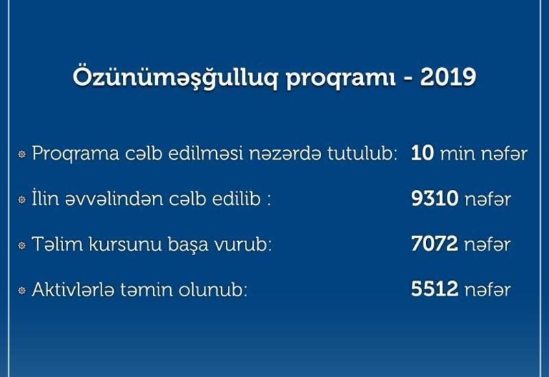 В Азербайджане в этом году тысячам людей помогли открыть свое семейное хозяйство