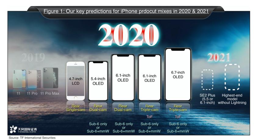 Apple выпустит пять новых моделей iPhone