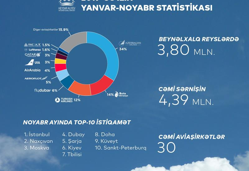 Аэропорты Азербайджана обслужили свыше 5 миллионов пассажиров
