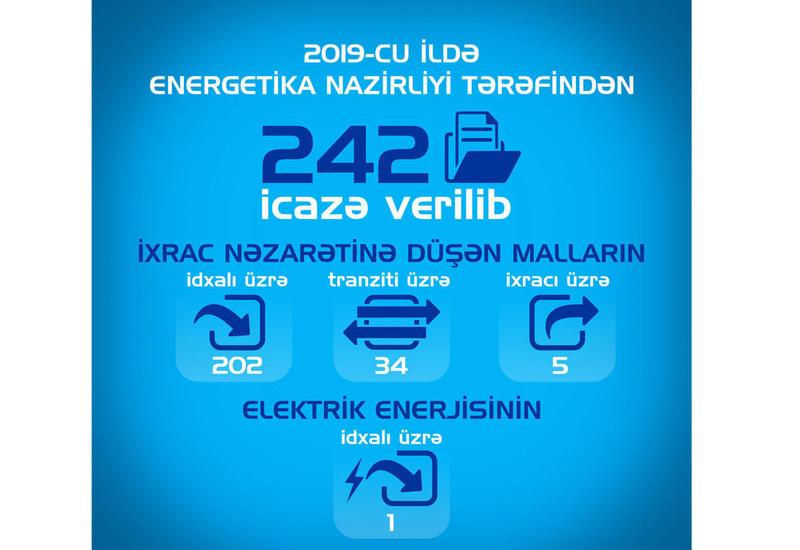 Минэнерго Азербайджана обнародовало число разрешений, выданных в минувшем году