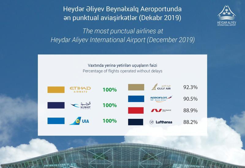 Международный аэропорт Гейдар Алиев назвал самые пунктуальные авиакомпании за декабрь 2019 года