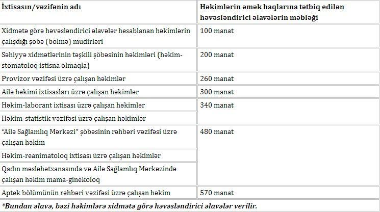 В Азербайджане вырастет зарплата медперсонала