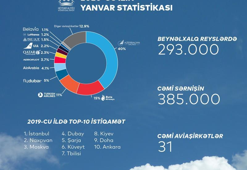 В январе 2020 года аэропорты Азербайджана обслужили на 14% больше пассажиров