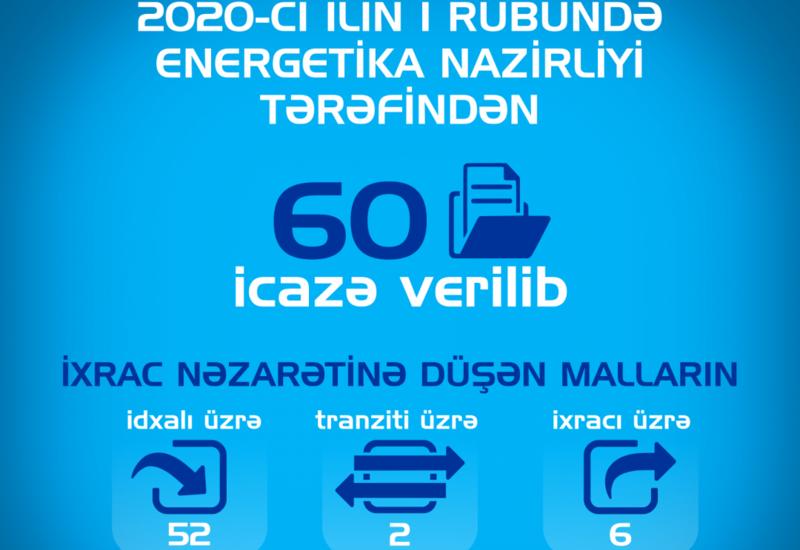 Минэнерго Азербайджана выдало 60 разрешений с начала года