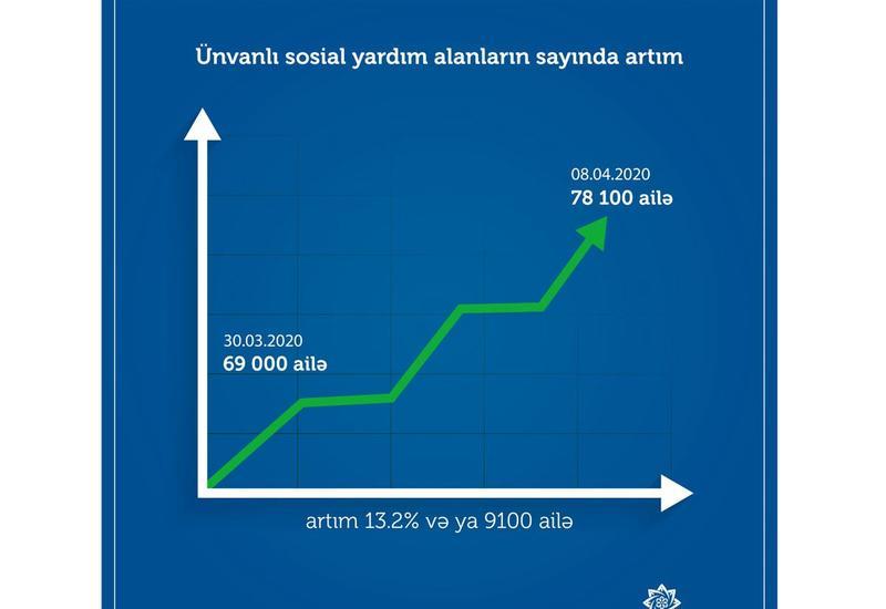 Названо число получающих адресную государственную соцпомощь в Азербайджане