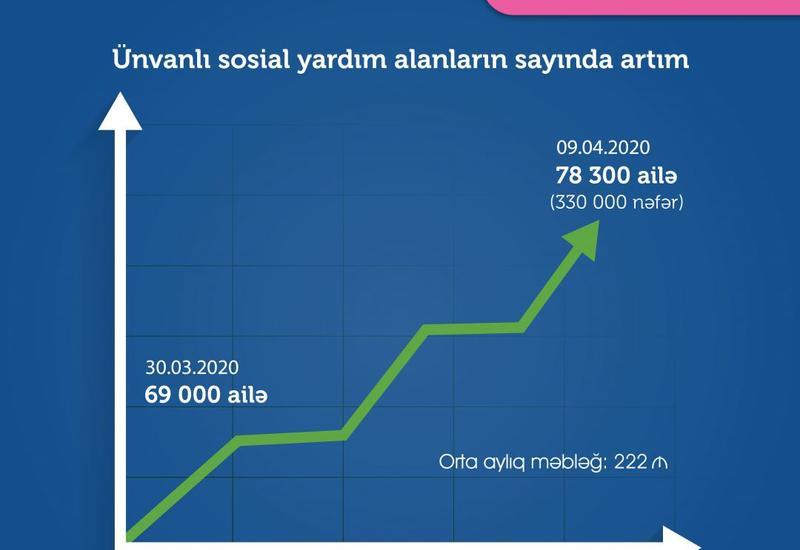 Названо число семей, получающих адресную государственную соцпомощь в Азербайджане