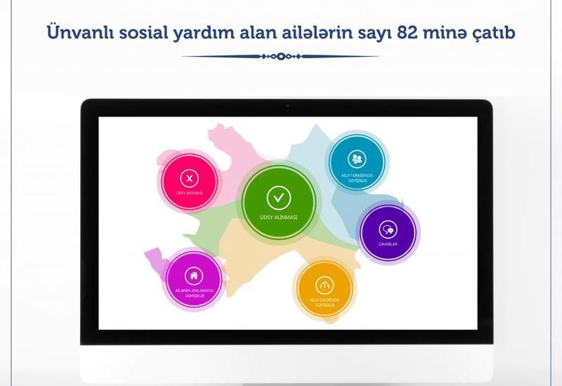 Ünvanlı sosial yardım alan ailələrin sayı 82 minə çatıb