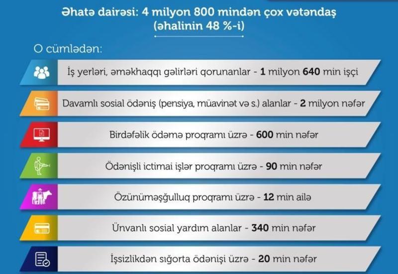 Pandemiya ilə əlaqədar sosial dəstək tədbirləri əhalinin 48 faizini əhatə edir