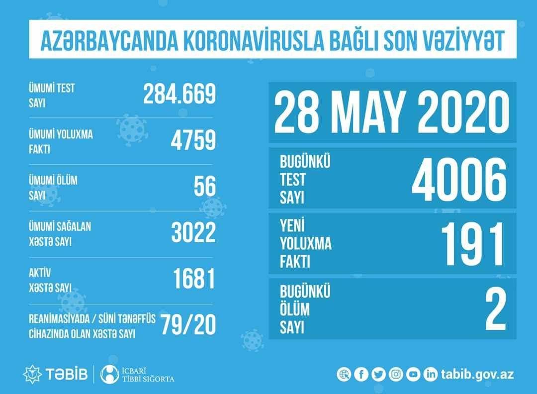 Обнародовано количество проведенных тестов на коронавирус в Азербайджане