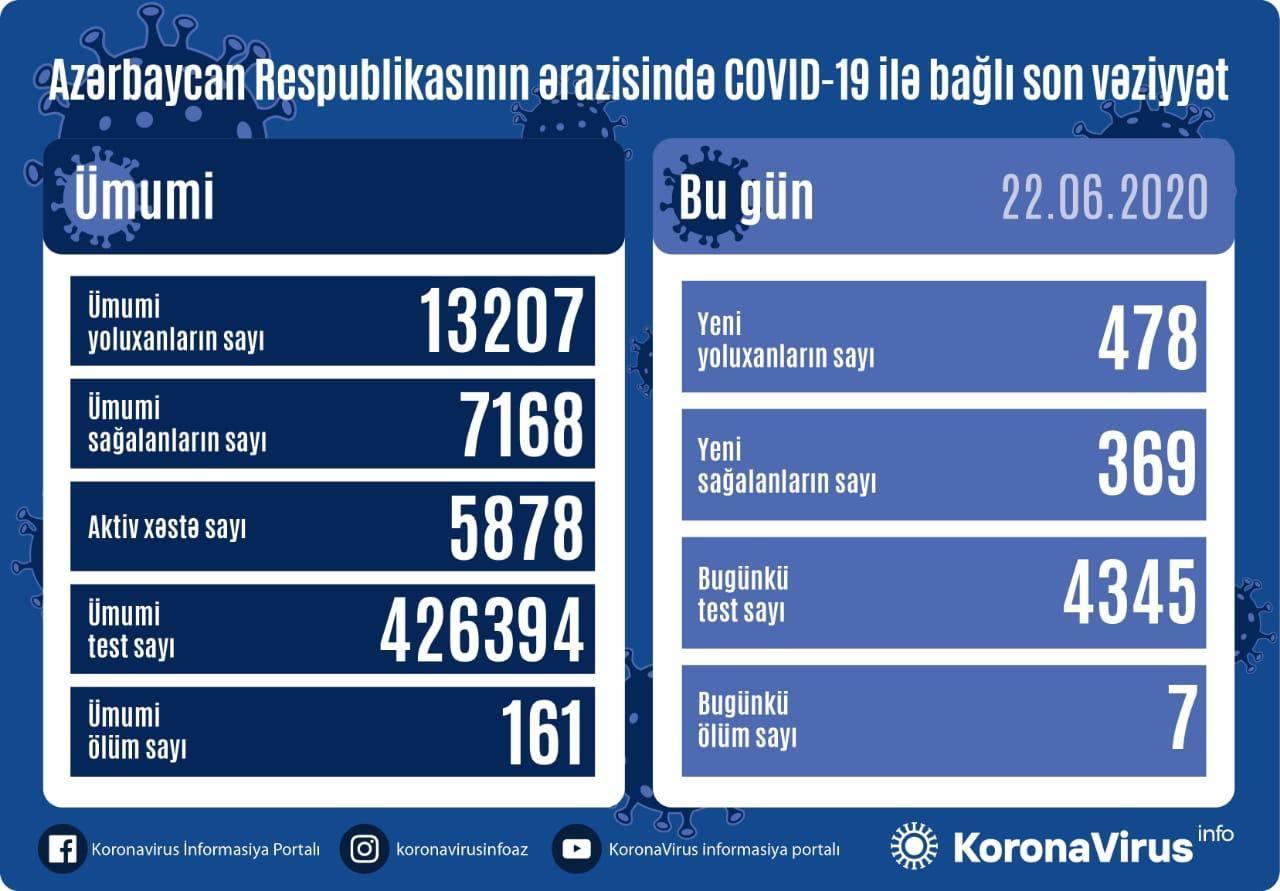 В Азербайджане выявлено 478 новых случаев заражения коронавирусом, 369 вылечившихся, 7 скончались