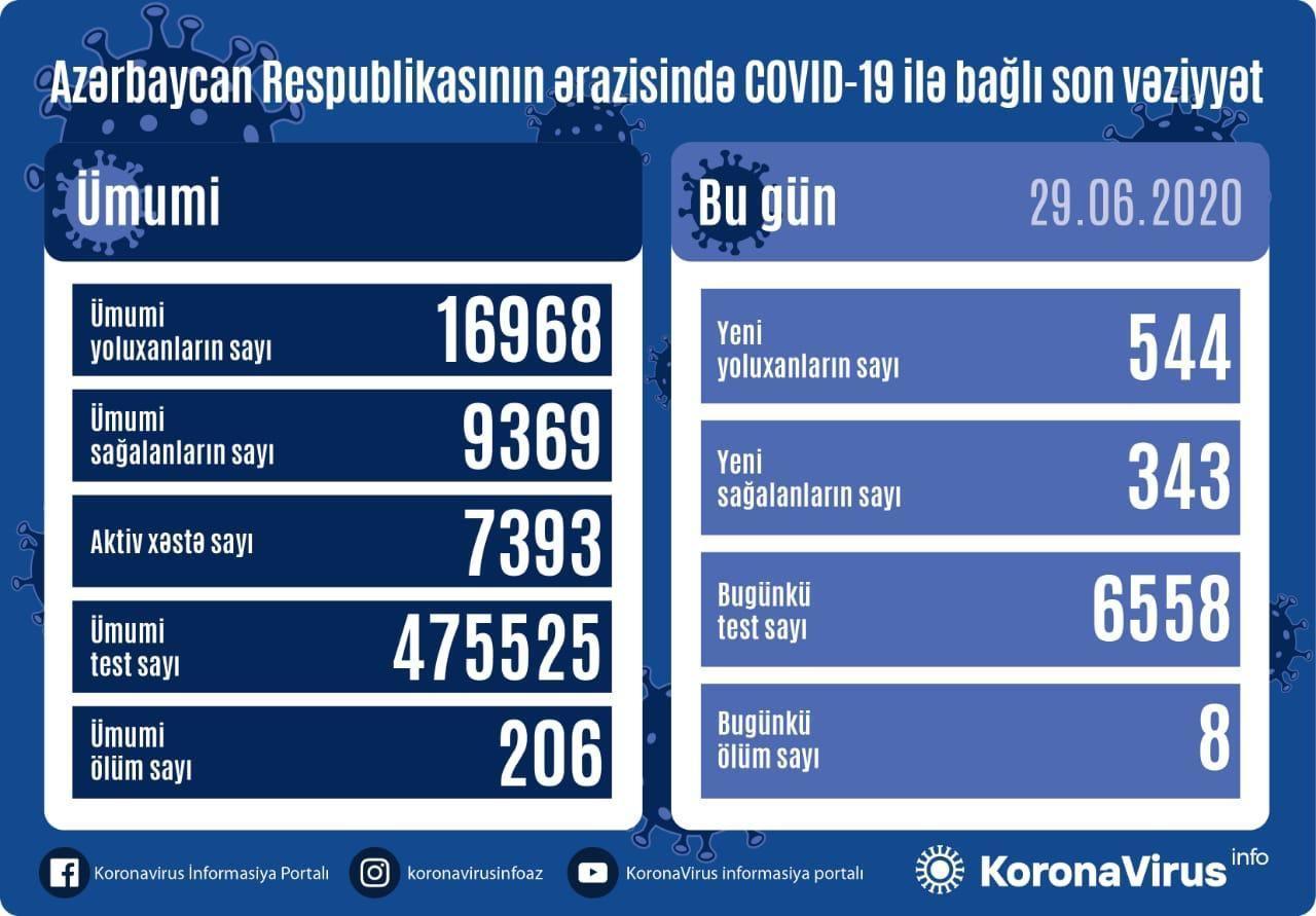 В Азербайджане выявлено 544 новых случая заражения коронавирусом, 343 вылечившихся, 8 скончались