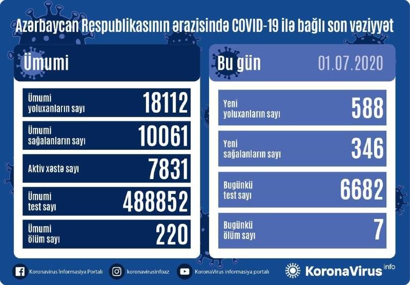 В Азербайджане выявлено 588 новых случаев заражения коронавирусом, 346 вылечившихся, 7 скончались