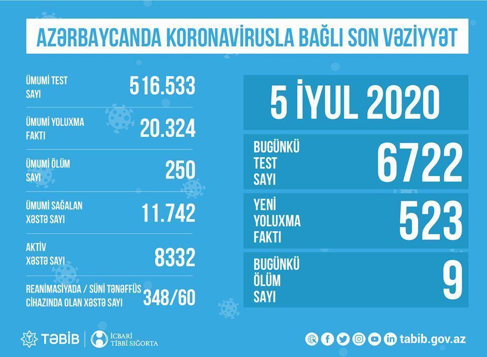 В Азербайджане обнародовано количество проведенных тестов на коронавирус