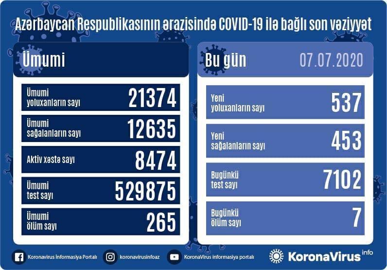 В Азербайджане выявлено 537 новых случаев заражения коронавирусом, 453 вылечившихся, 7 человек скончались