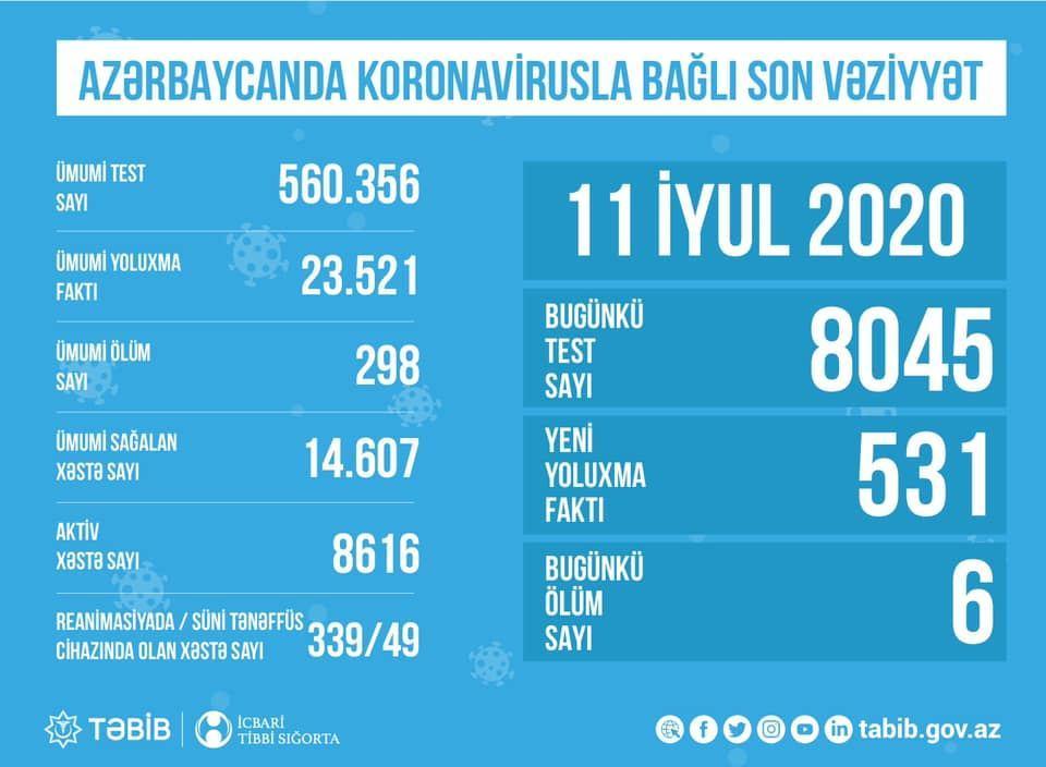 TƏBİB назвал количество проведенных сегодня тестов на COVID-19