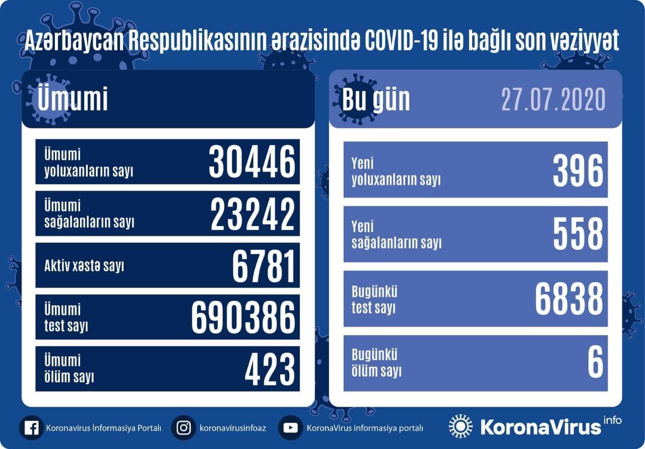 В Азербайджане за сутки от коронавируса выздоровели 558 пациентов