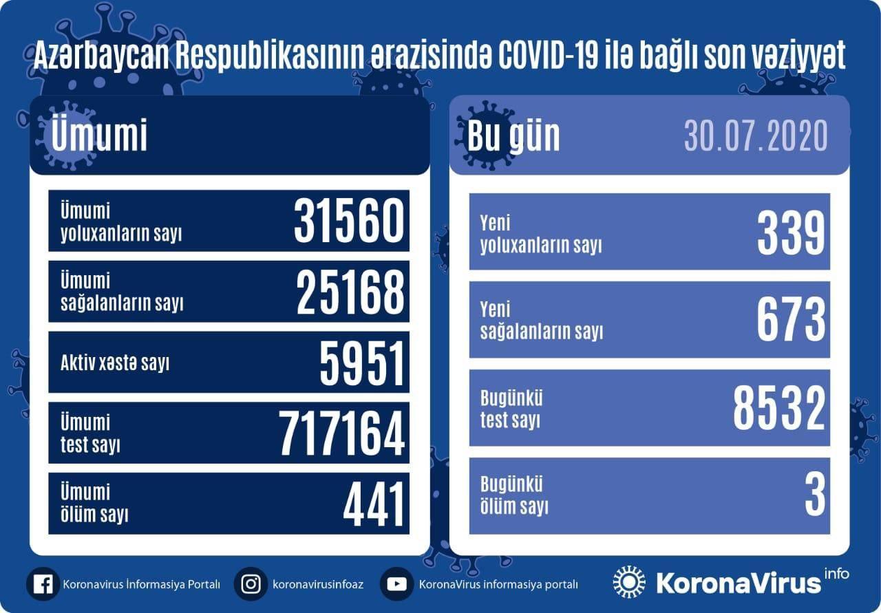 В Азербайджане за сутки от коронавируса выздоровели 673 пациента