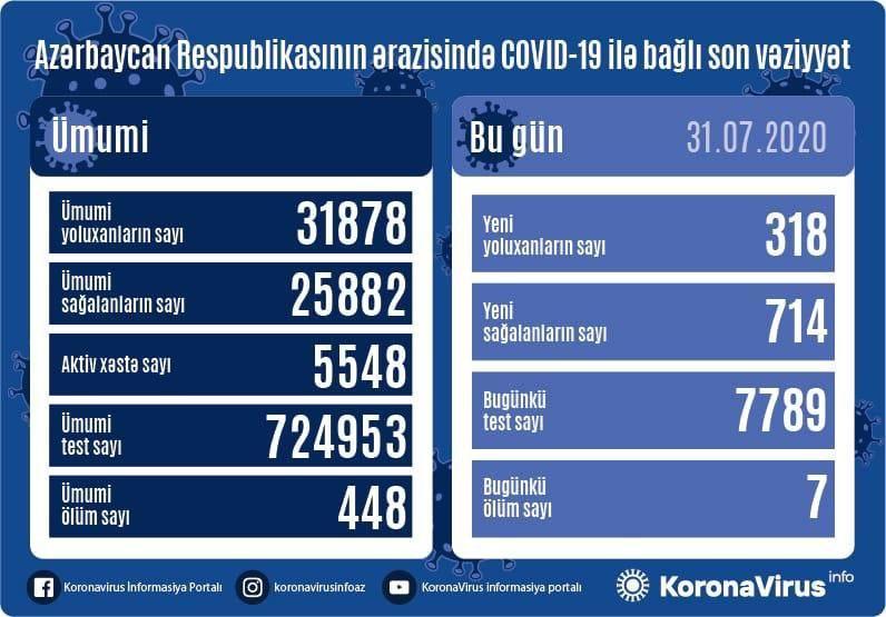 В Азербайджане за сутки от коронавируса выздоровели 714 пациентов