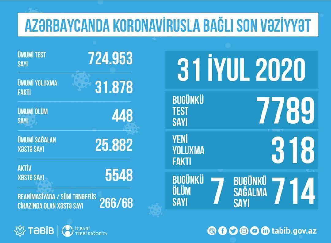 TƏBİB назвало количество проведенных сегодня тестов на коронавирус