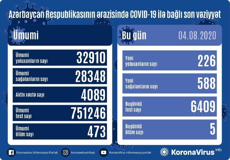 В Азербайджане за сутки от коронавируса выздоровели 588 пациентов