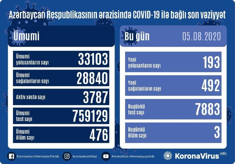 В Азербайджане за сутки от коронавируса выздоровели 492 пациента