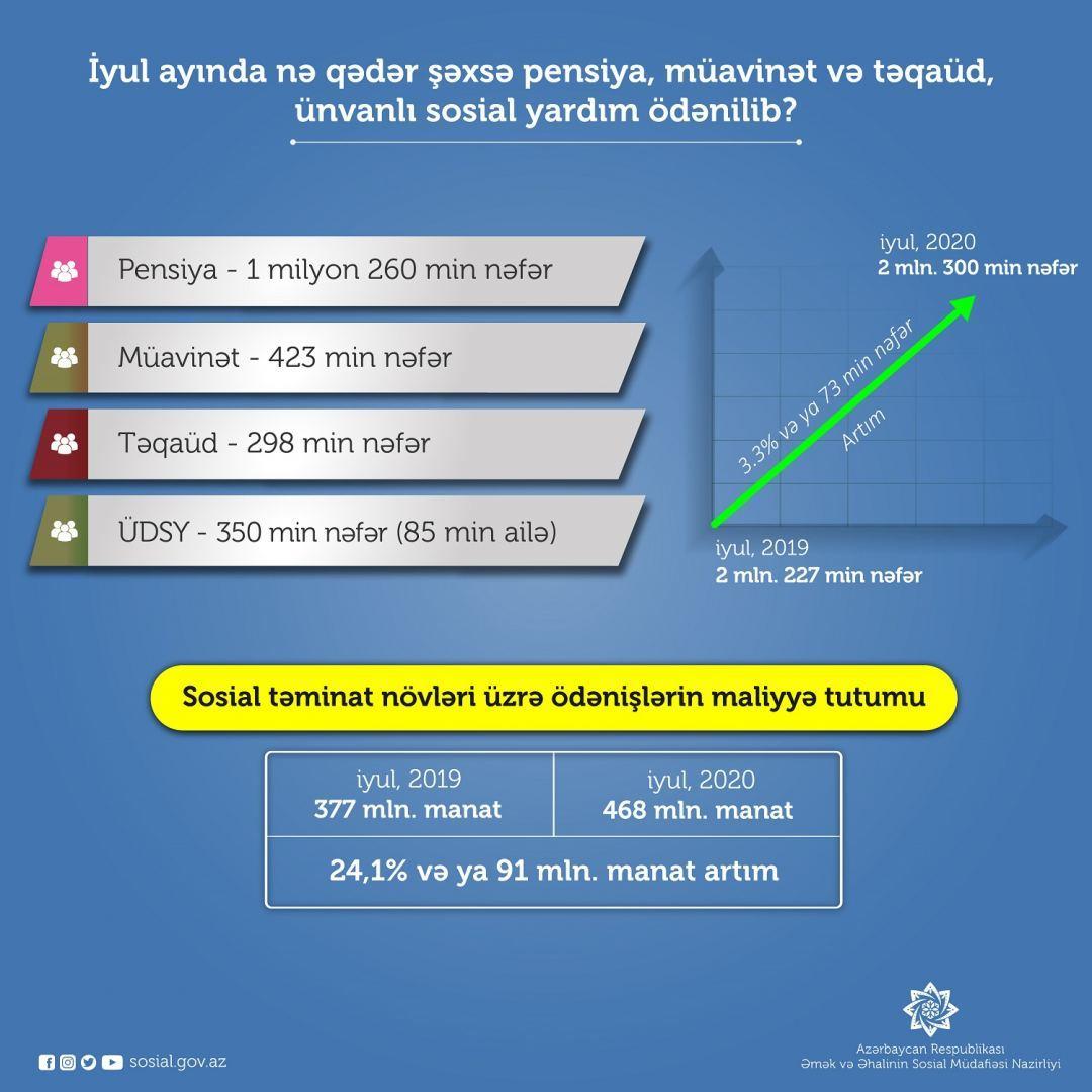 Названа сумма выплат по соцобеспечению в Азербайджане