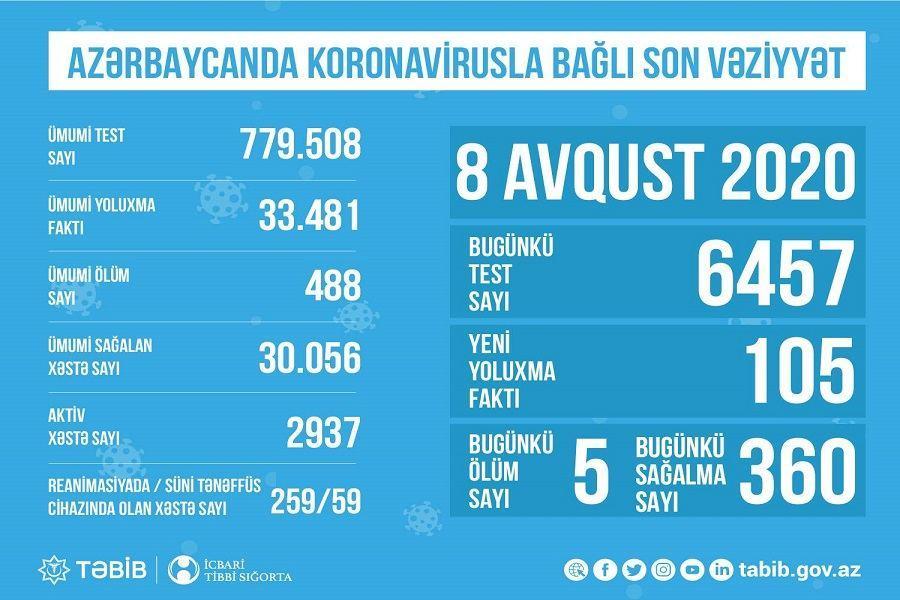 В Азербайджане обнародовано количество проведенных сегодня тестов на коронавирус