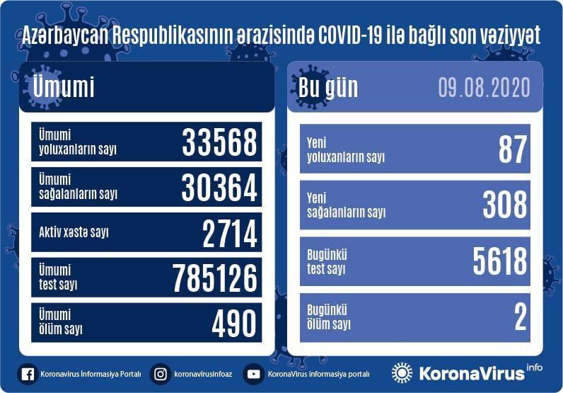 В Азербайджане за сутки от коронавируса выздоровели 308 пациентов