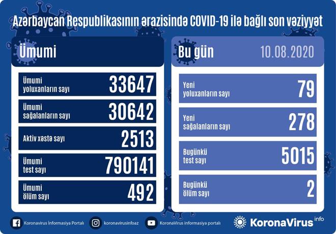 В Азербайджане за сутки от коронавируса выздоровели 278 пациентов