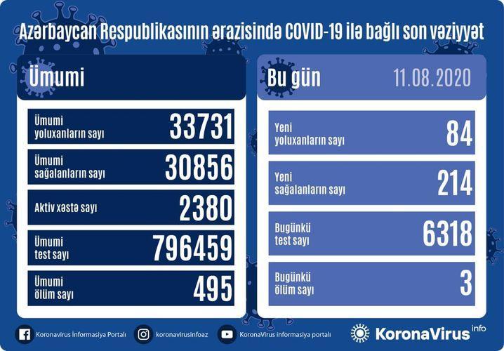 В Азербайджане за сутки от коронавируса выздоровели 214 пациентов