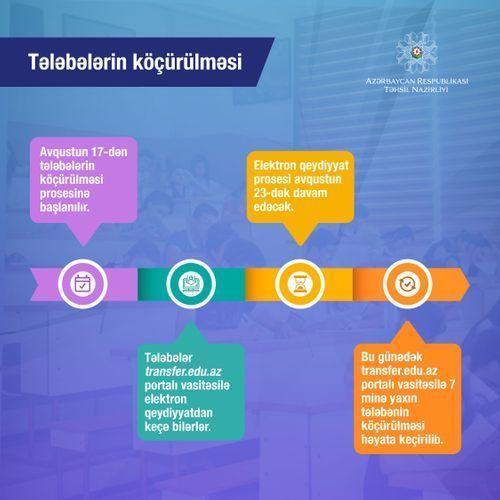 В Азербайджане начинается процесс перевода студентов