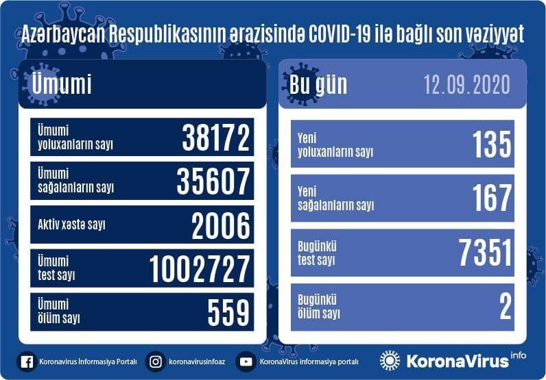 В Азербайджане за сутки выявлено 135 случаев инфицирования коронавирусом