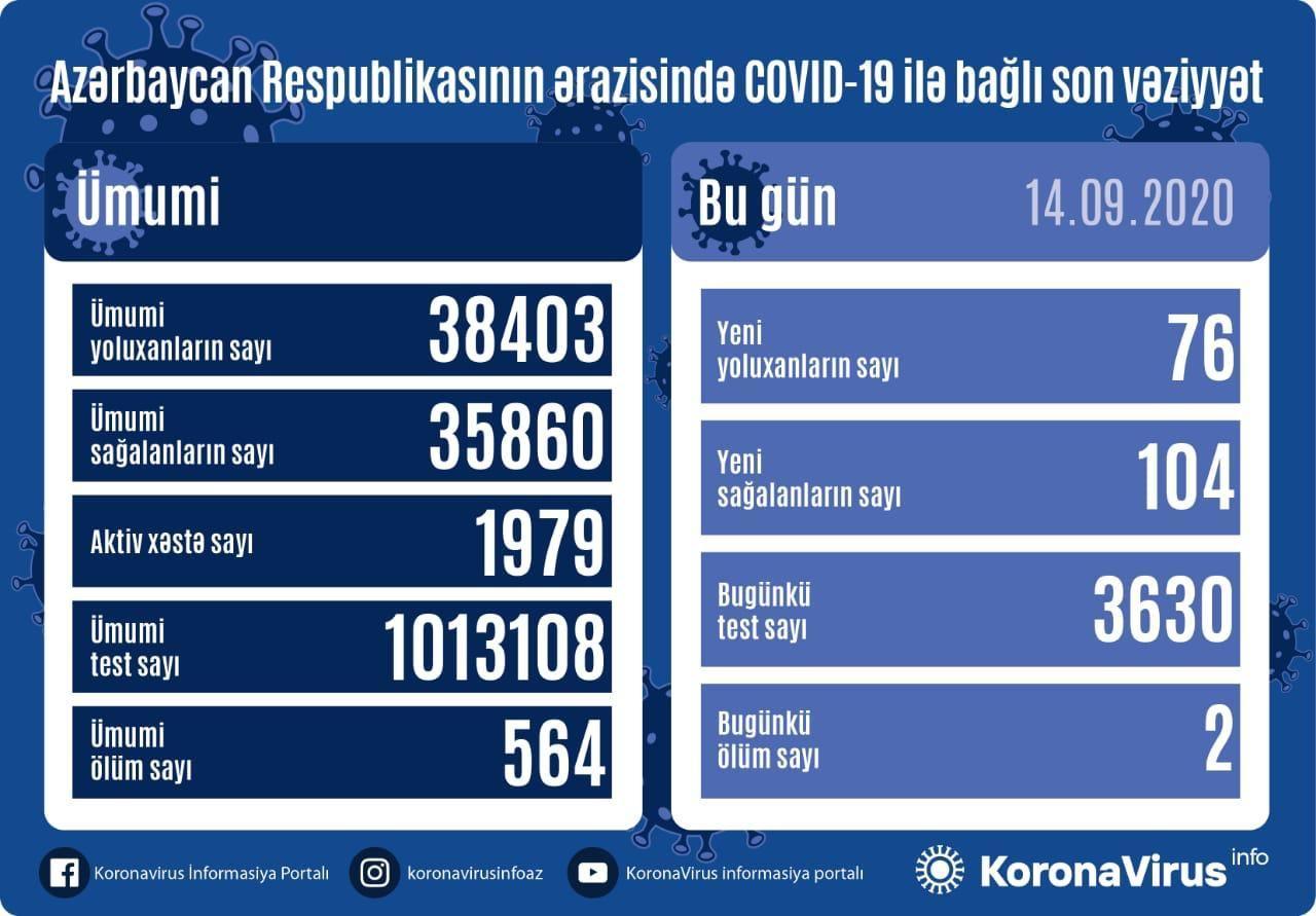 В Азербайджане за сутки от коронавируса выздоровели 104 пациента