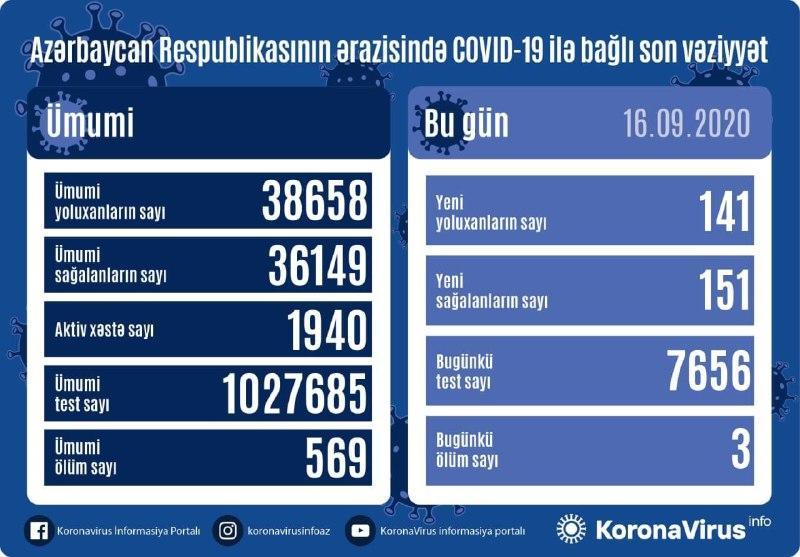 В Азербайджане за сутки от коронавируса выздоровел 151 пациент