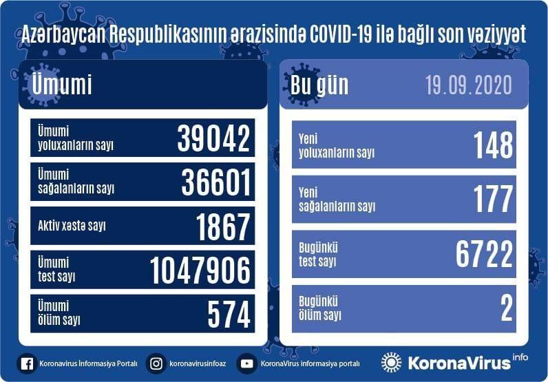 В Азербайджане за сутки от коронавируса выздоровели 177 пациентов