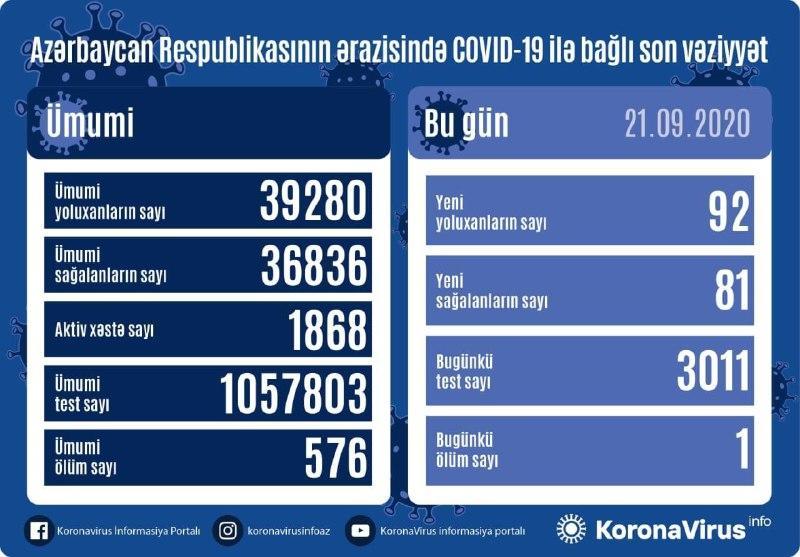 В Азербайджане за сутки от коронавируса выздоровел 81 пациент