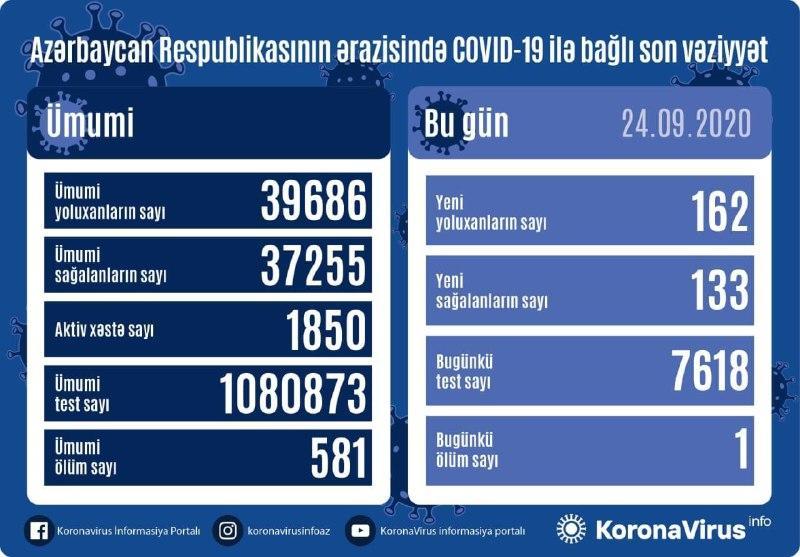 В Азербайджане за сутки выявлено 162 случая инфицирования коронавирусом