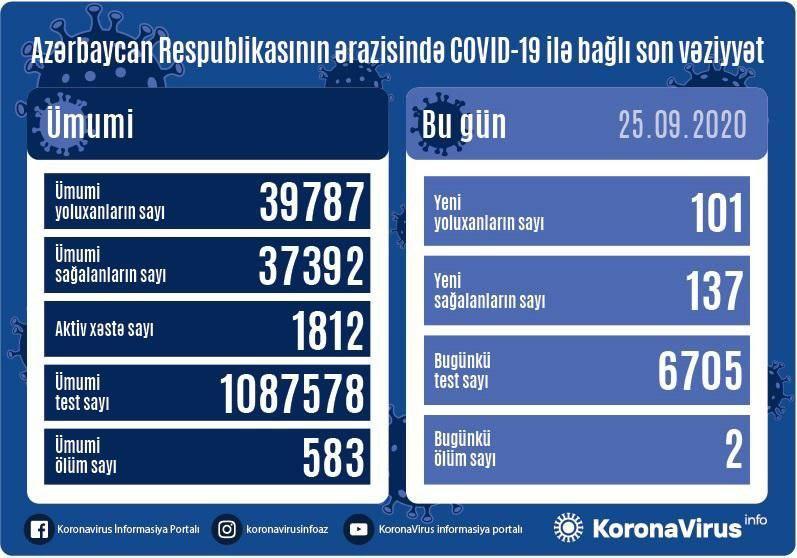 В Азербайджане за сутки выявлен 101 случай инфицирования коронавирусом