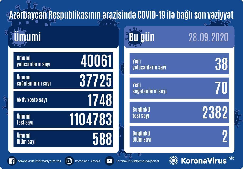 В Азербайджане за сутки выявлено 38 случаев инфицирования коронавирусом