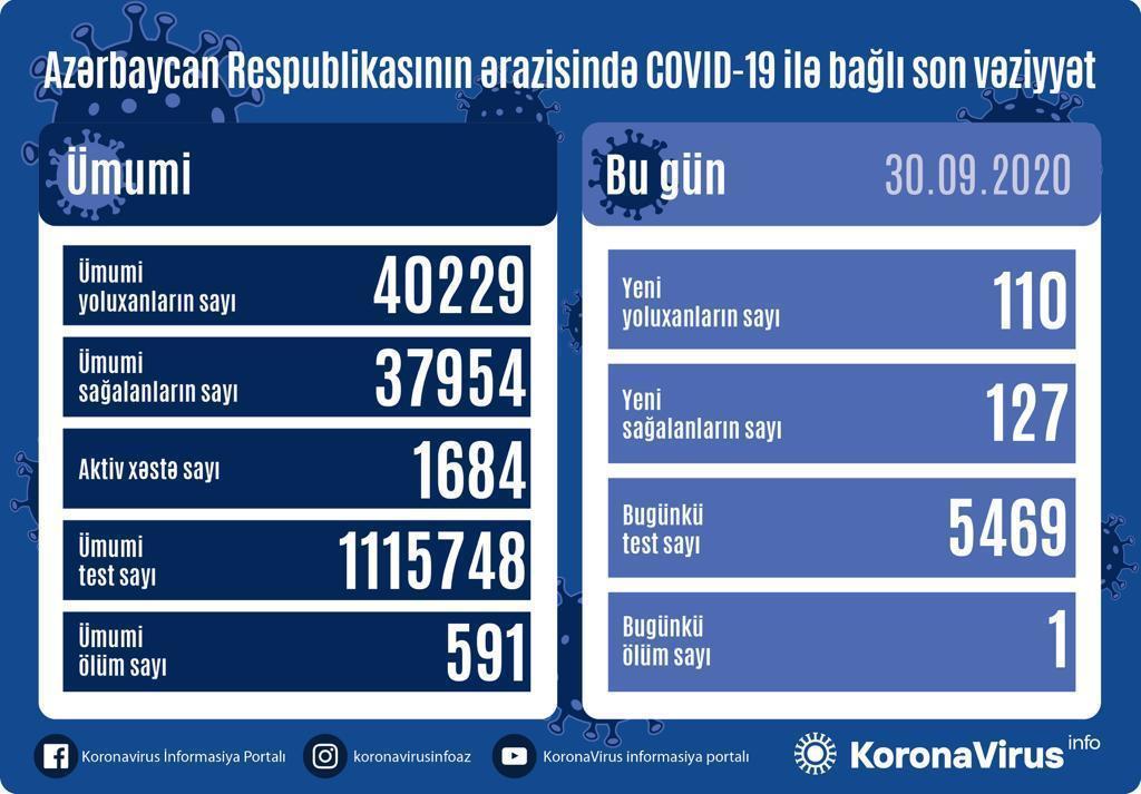 В Азербайджане за сутки выявлено 110 случаев инфицирования коронавирусом