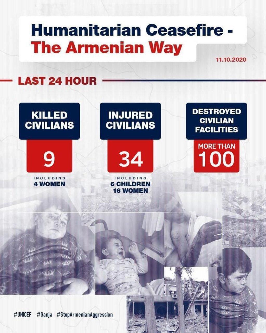 Первый вице-президент Мехрибан Алиева: Армения провоцирует новый виток войны на Южном Кавказе, последствия которой будут для нее разрушительными