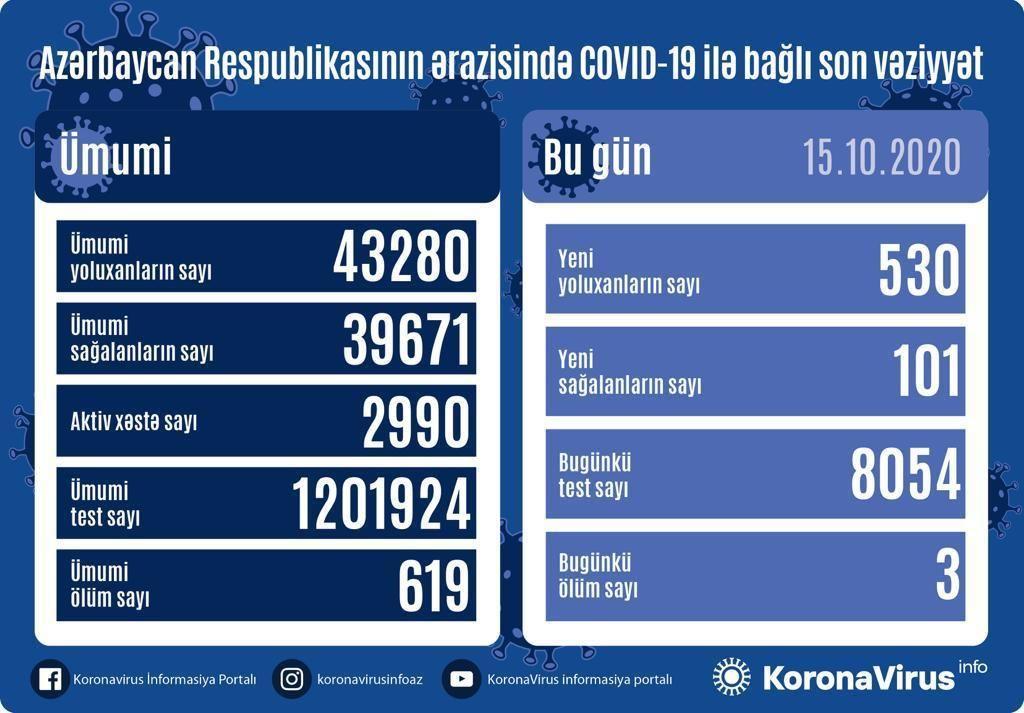 В Азербайджане - более 530 заражений коронавирусом за сутки