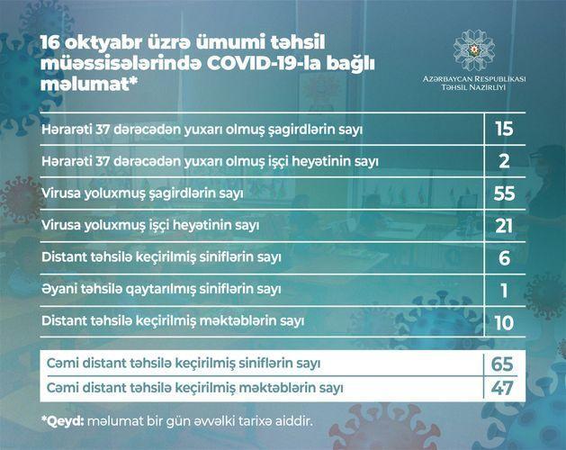В Азербайджане коронавирусом заразились еще 55 школьников