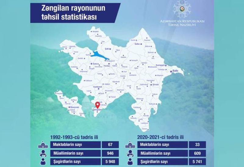 Министерство обнародовало статистику образования Зангиланского района
